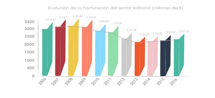evolucion-facturacion-sector-editorial-2016