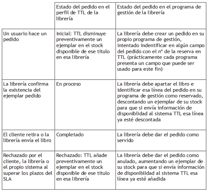 tabla gestion pedidos